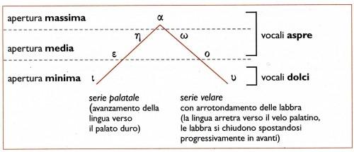 Triangolo-vocalico-greco antico