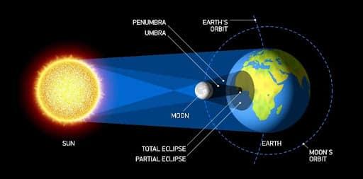 eclisse solare grafico