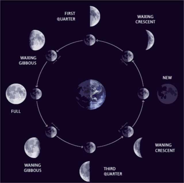 calendario lunare con fasi